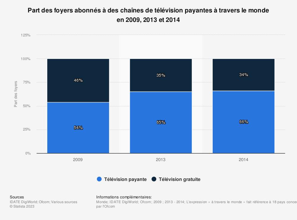 Statistique: Part des foyers abonnés à des chaînes de télévision payantes à travers le monde en2009,2013 et2014 | Statista