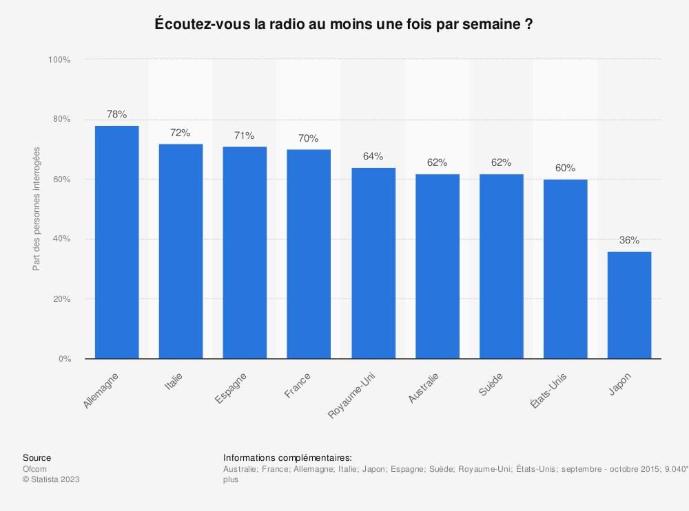 Statistique: Écoutez-vous la radio au moins une fois par semaine? | Statista