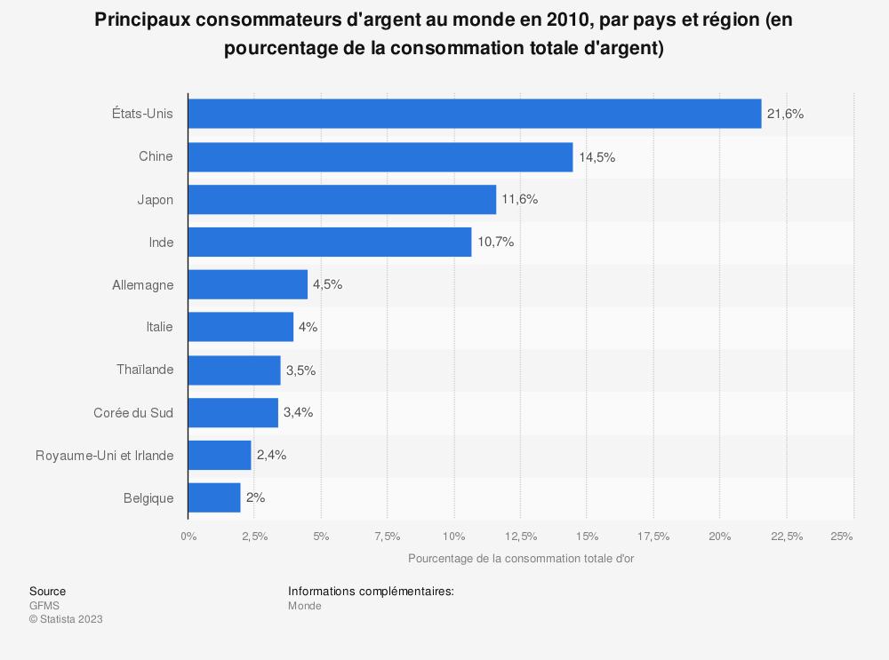Statistique: Principaux consommateurs d'argent au monde en 2010, par pays et région (en pourcentage de la consommation totale d'argent) | Statista
