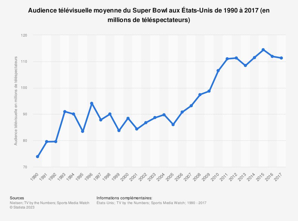 Statistique: Audience télévisuelle moyenne du Super Bowl aux États-Unis de 1990 à 2017 (en millions de téléspectateurs) | Statista