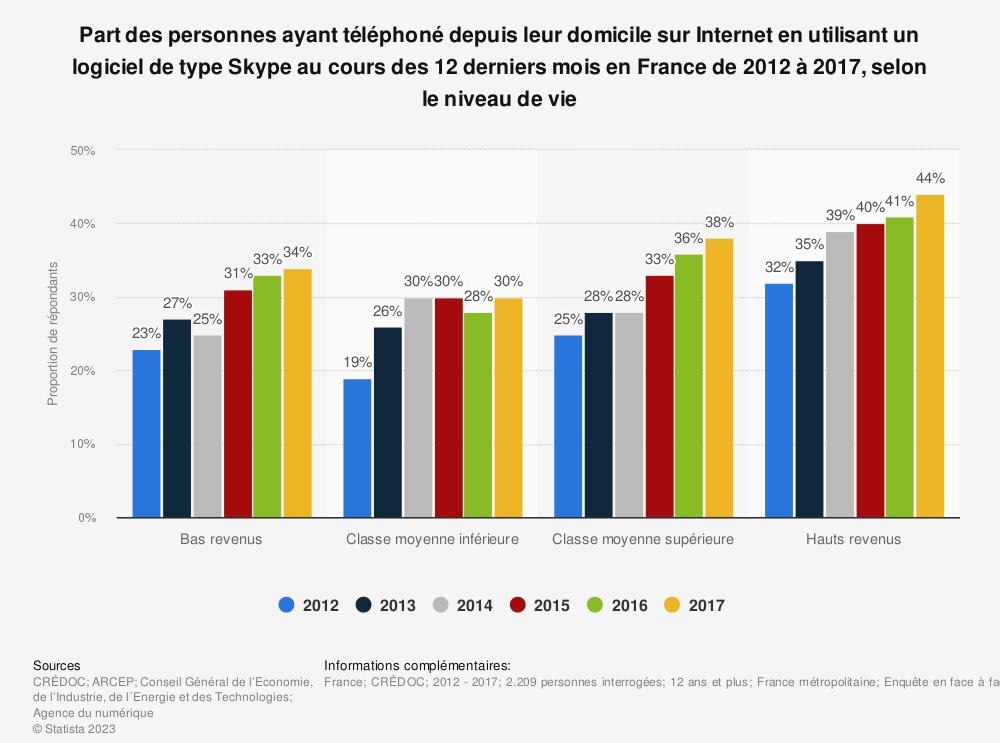Statistique: Part des personnes ayant téléphoné depuis leur domicile sur Internet en utilisant un logiciel de type Skype au cours des 12 derniers mois en France de 2012 à 2017, selon le niveau de vie | Statista