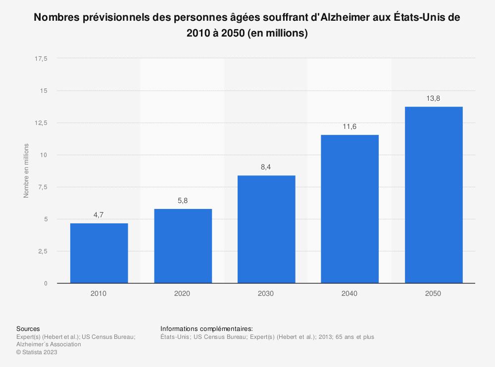 Statistique: Nombres prévisionnels des personnes âgées souffrant d'Alzheimer aux États-Unis de 2010 à 2050 (en millions) | Statista