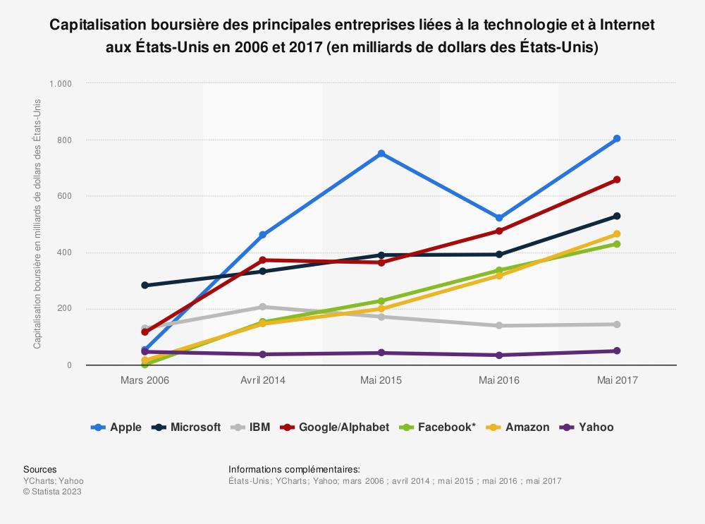 Statistique: Capitalisation boursière des principales entreprises liées à la technologie et à Internet aux États-Unis en 2006 et 2017 (en milliards de dollars des États-Unis) | Statista