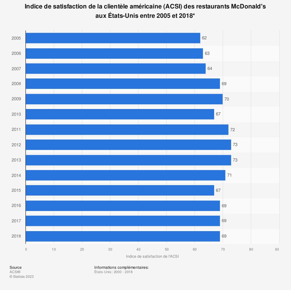 Statistique: Indice de satisfaction de la clientèle américaine (ACSI) des restaurants McDonald's aux États-Unis entre 2005 et 2018* | Statista