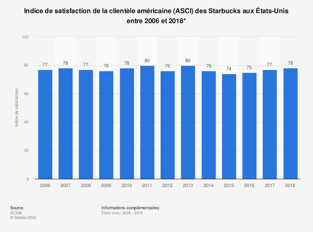 Statistique: Indice de satisfaction de la clientèle américaine (ASCI) des Starbucks aux États-Unis entre 2006 et 2018* | Statista