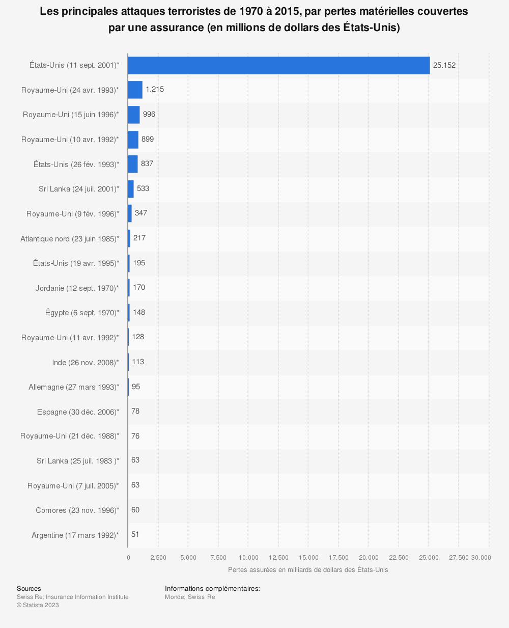 Statistique: Les principales attaques terroristes de 1970 à 2015, par pertes matérielles couvertes par une assurance (en millions de dollars des États-Unis) | Statista