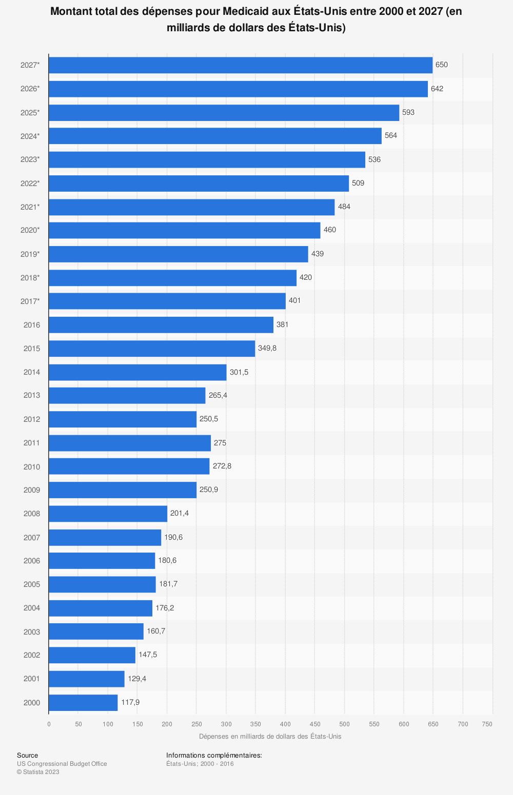 Statistique: Montant total des dépenses pour Medicaid aux États-Unis entre 2000 et 2027 (en milliards de dollars des États-Unis) | Statista