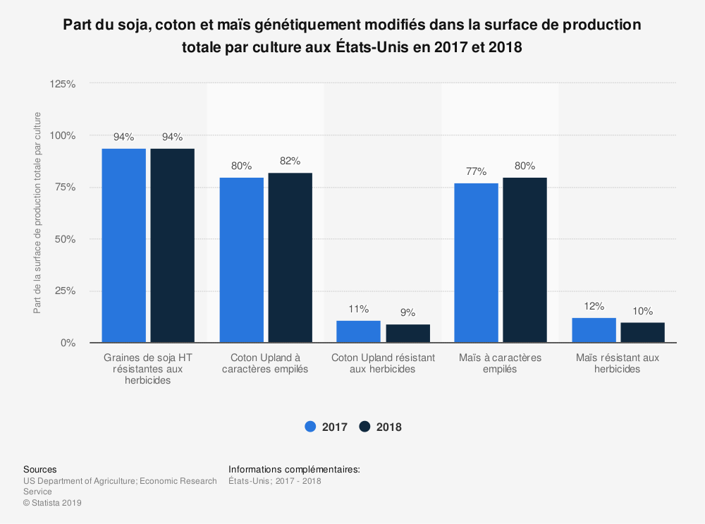 Statistique: Part du soja, coton et maïs génétiquement modifiés dans la surface de production totale par culture aux États-Unis en 2017 et 2018 | Statista