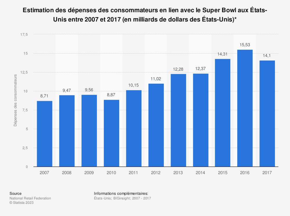Statistique: Estimation des dépenses des consommateurs en lien avec le Super Bowl aux États-Unis entre 2007 et 2017 (en milliards de dollars des États-Unis)* | Statista