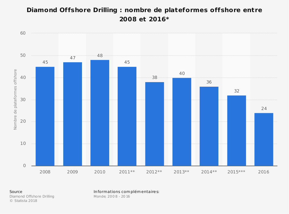 Statistique: Diamond Offshore Drilling: nombre de plateformes offshore entre 2008 et 2016* | Statista