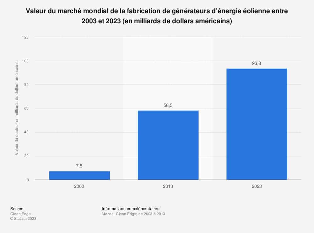 Statistique: Valeur du marché mondial de la fabrication de générateurs d'énergie éolienne entre 2003 et 2023 (en milliards de dollars américains) | Statista