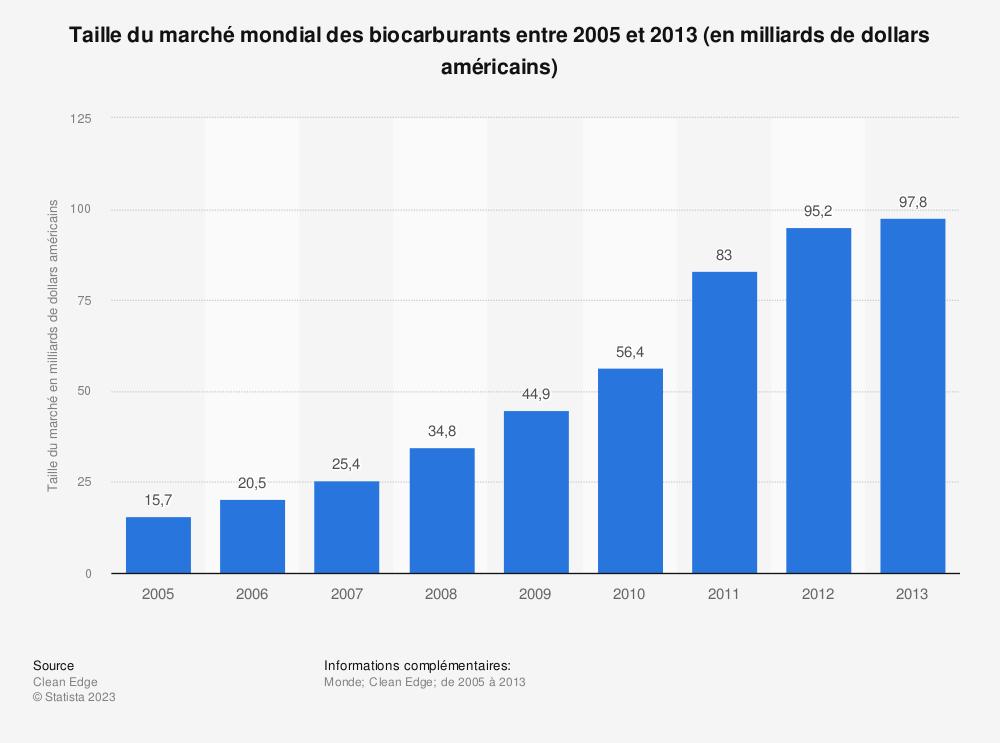 Statistique: Taille du marché mondial des biocarburants entre 2005 et 2013 (en milliards de dollars américains) | Statista