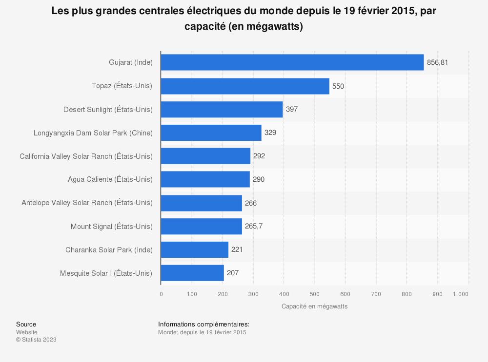 Statistique: Les plus grandes centrales électriques du monde depuis le 19 février 2015, par capacité (en mégawatts) | Statista
