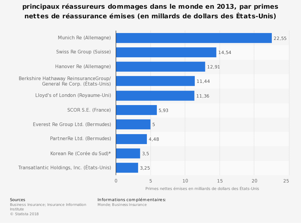 Statistique: principaux réassureurs dommages dans le monde en 2013, par primes nettes de réassurance émises (en millards de dollars des États-Unis) | Statista