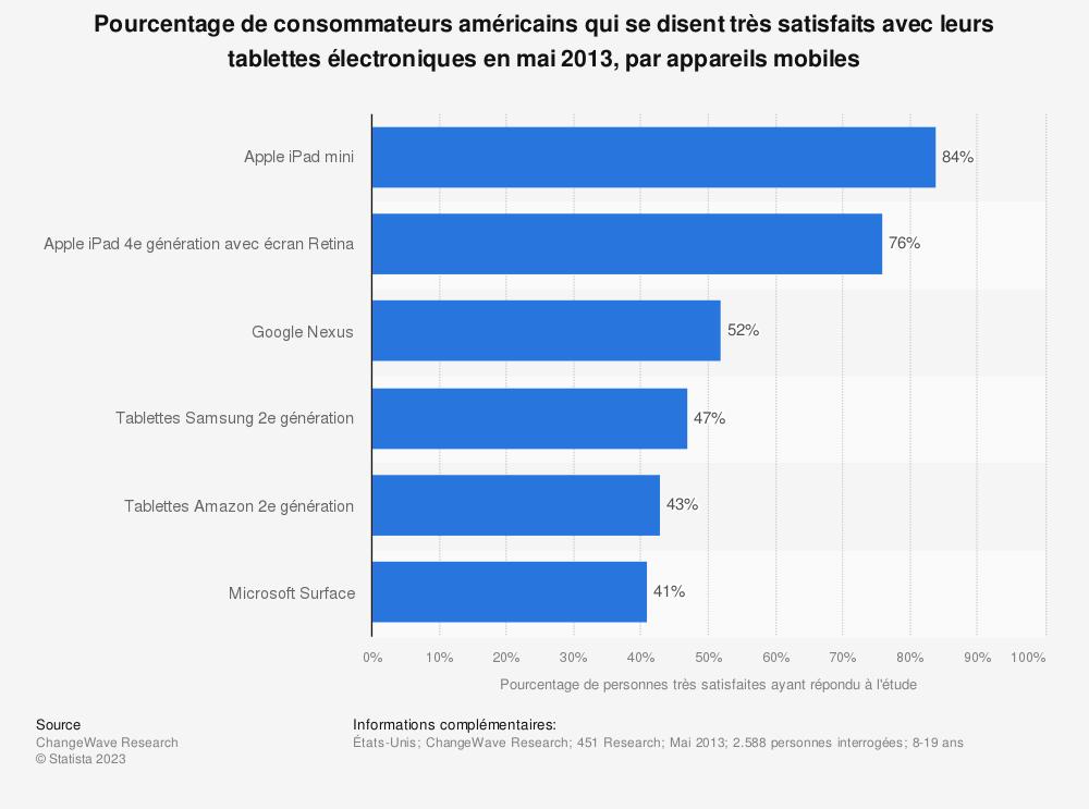 Statistique: Pourcentage de consommateurs américains qui se disent très satisfaits avec leurs tablettes électroniques en mai 2013, par appareils mobiles | Statista