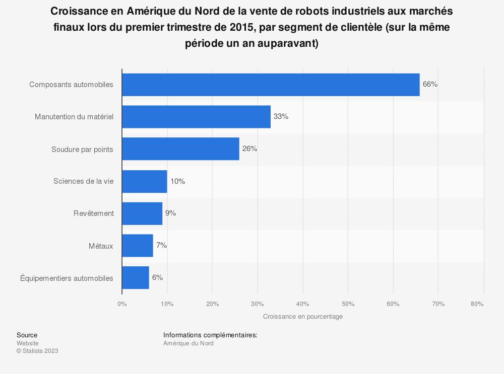 Statistique: Croissance en Amérique du Nord de la vente de robots industriels aux marchés finaux lors du premier trimestre de 2015, par segment de clientèle (sur la même période un an auparavant) | Statista