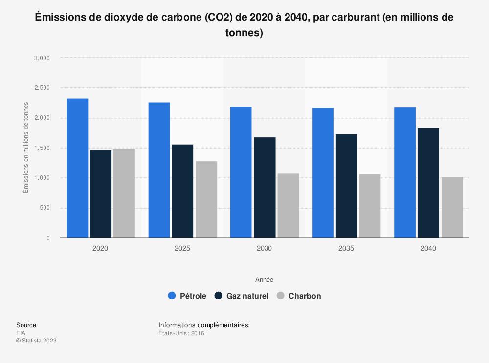 Statistique: Émissions de dioxyde de carbone (CO2) de 2020 à 2040, par carburant (en millions de tonnes)   Statista