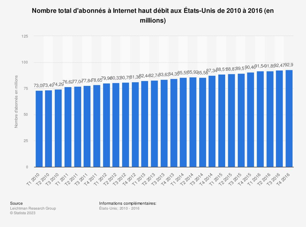 Statistique: Nombre total d'abonnés à Internet haut débit aux États-Unis de 2010 à2016 (en millions) | Statista