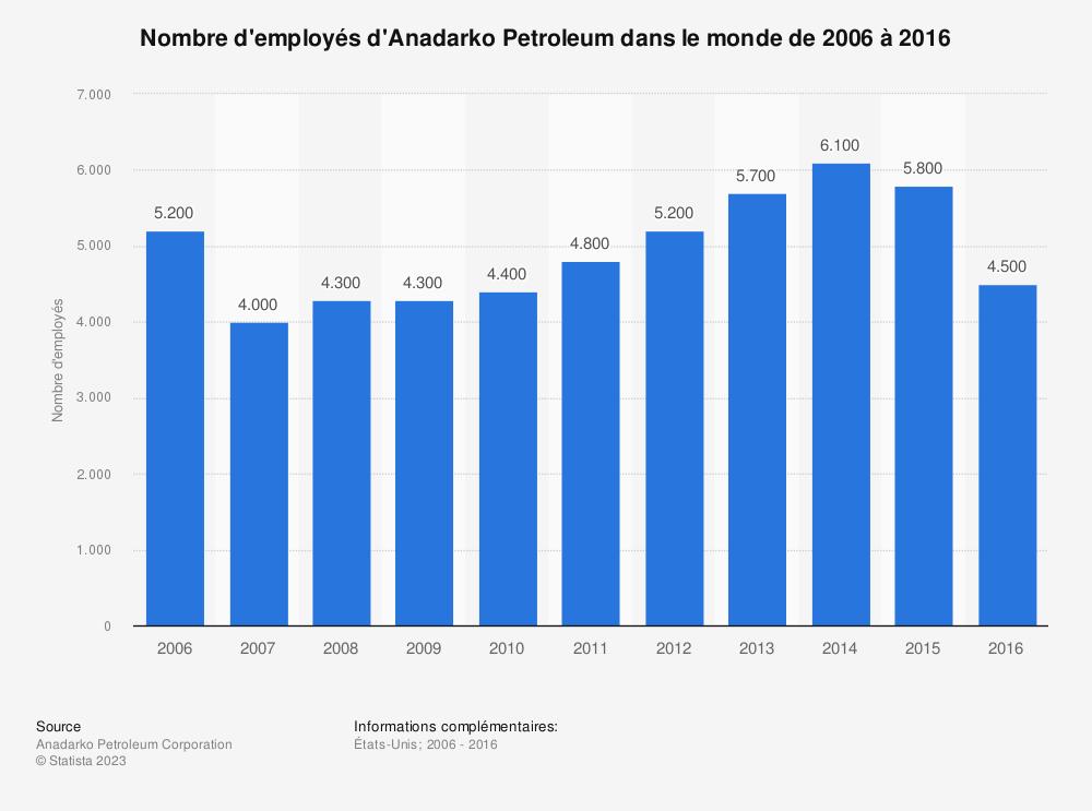 Statistique: Nombre d'employés d'Anadarko Petroleum dans le monde de 2006 à 2016 | Statista