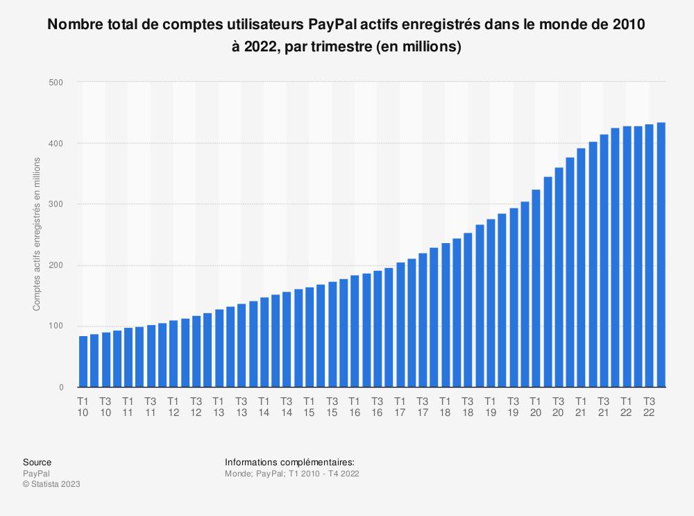 Statistique: Nombre total de comptes utilisateurs PayPal actifs enregistrés dans le monde de 2010 à 2019, par trimestre (en millions) | Statista