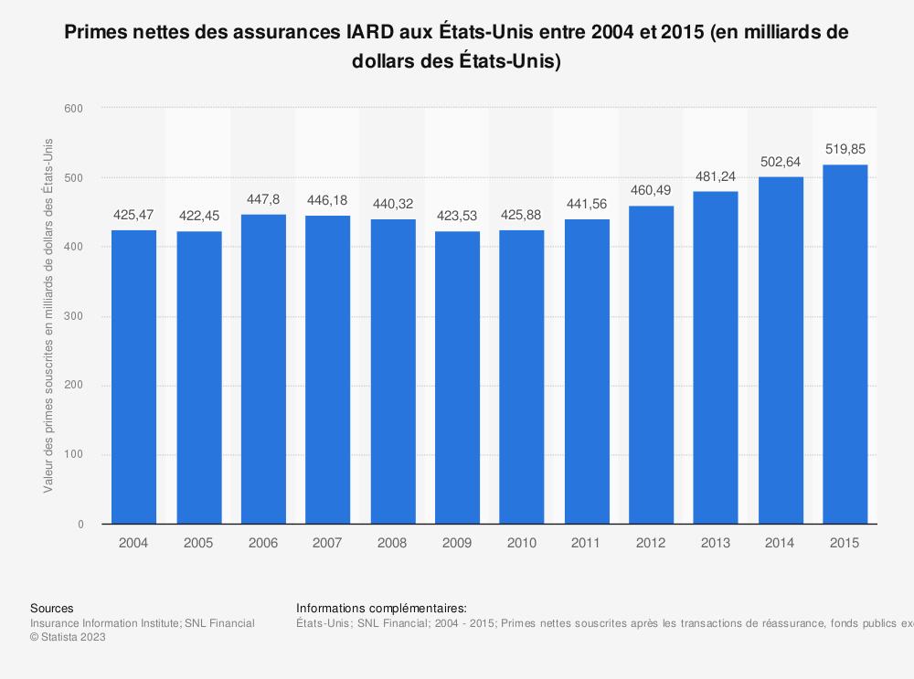 Statistique: Primes nettes des assurances IARD aux États-Unis entre 2004 et 2015 (en milliards de dollars des États-Unis) | Statista