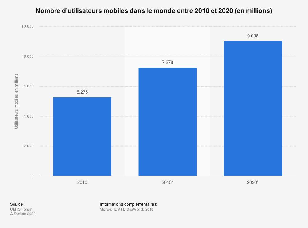 Statistique: Nombre d'utilisateurs mobiles dans le monde entre 2010 et 2020 (en millions) | Statista