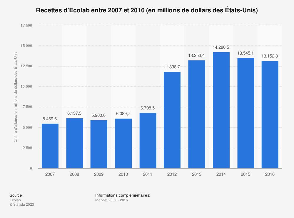 Statistique: Recettes d'Ecolab entre 2007 et 2016 (en millions de dollars des États-Unis) | Statista