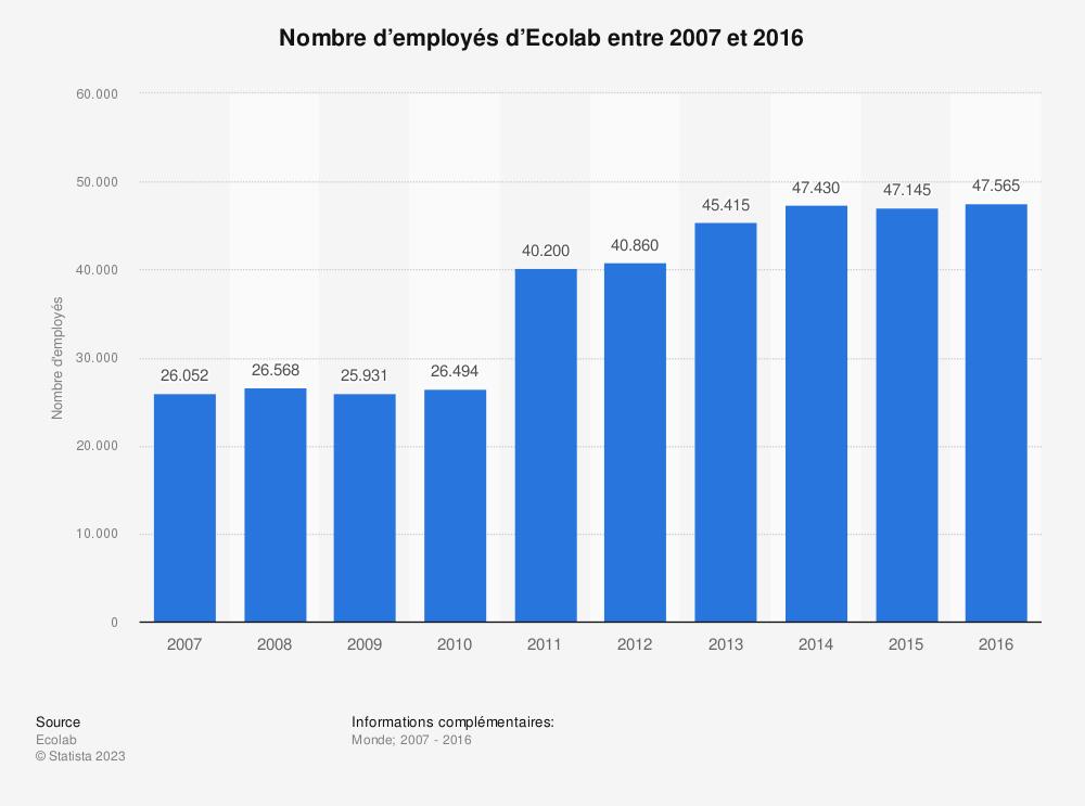 Statistique: Nombre d'employés d'Ecolab entre 2007 et 2016 | Statista