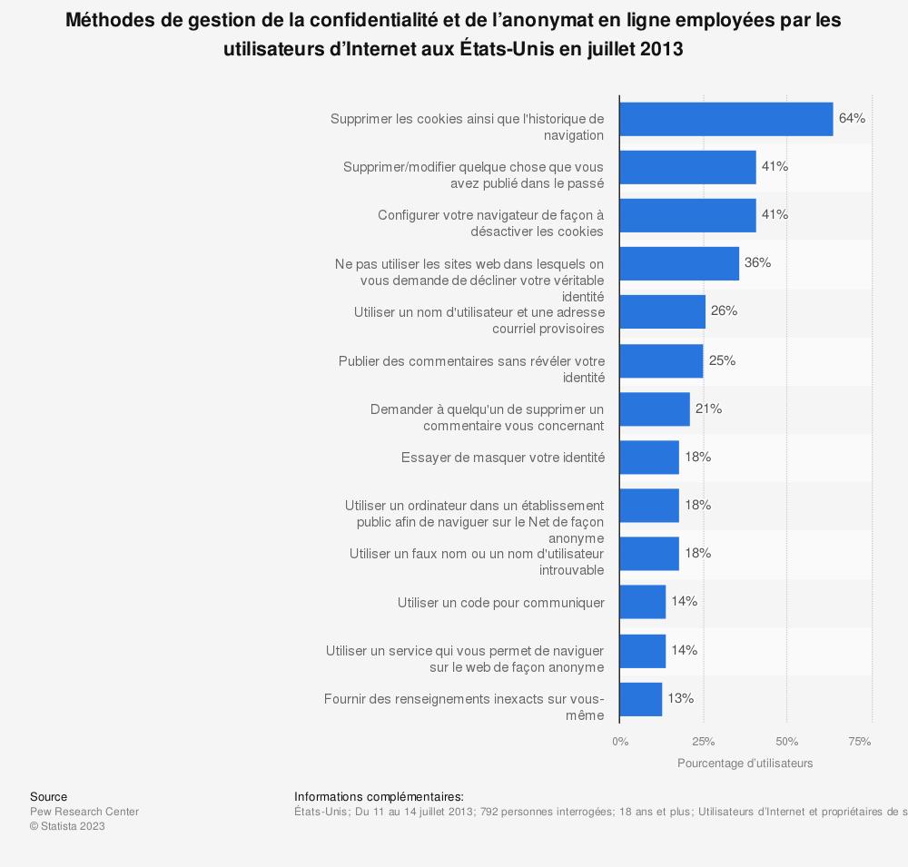 Statistique: Méthodes de gestion de la confidentialité et de l'anonymat en ligne employées par les utilisateurs d'Internet aux États-Unis en juillet2013 | Statista