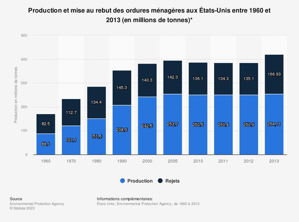 Statistique: Production et mise au rebut des ordures ménagères aux États-Unis entre 1960 et 2013 (en millions de tonnes)* | Statista