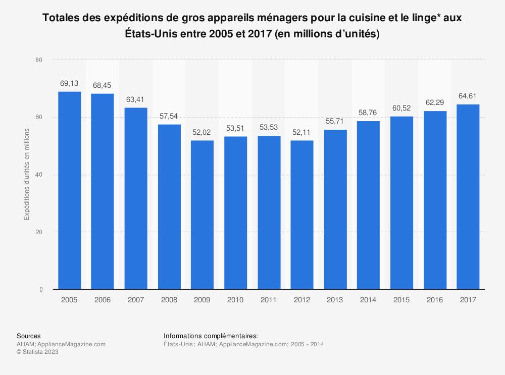 Statistique: Totales des expéditions de gros appareils ménagers pour la cuisine et le linge* aux États-Unis entre 2005 et 2017 (en millions d'unités) | Statista