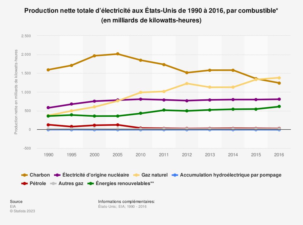 Statistique: Production nette totale d'électricité aux États-Unis de 1990 à 2016, par combustible* (en milliards de kilowatts-heures) | Statista