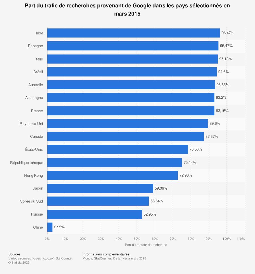 Statistique: Part du trafic de recherches provenant de Google dans les pays sélectionnés en mars2015 | Statista
