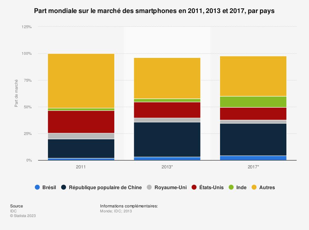 Statistique: Part mondiale sur le marché des smartphones en 2011, 2013 et 2017, par pays | Statista