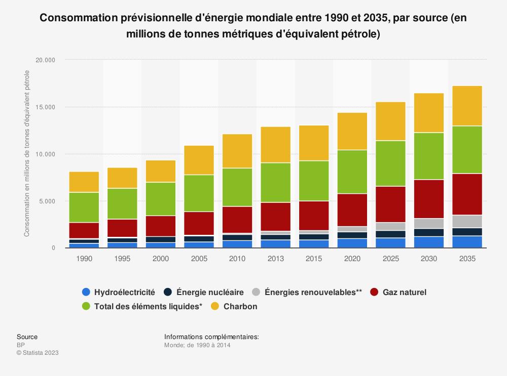 Statistique: Consommation prévisionnelle d'énergie mondiale entre 1990 et 2035, par source (en millions de tonnes métriques d'équivalent pétrole) | Statista