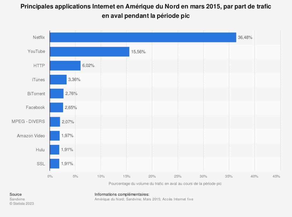 Statistique: Principales applications Internet en Amérique du Nord en mars 2015, par part de trafic en aval pendant la période pic | Statista