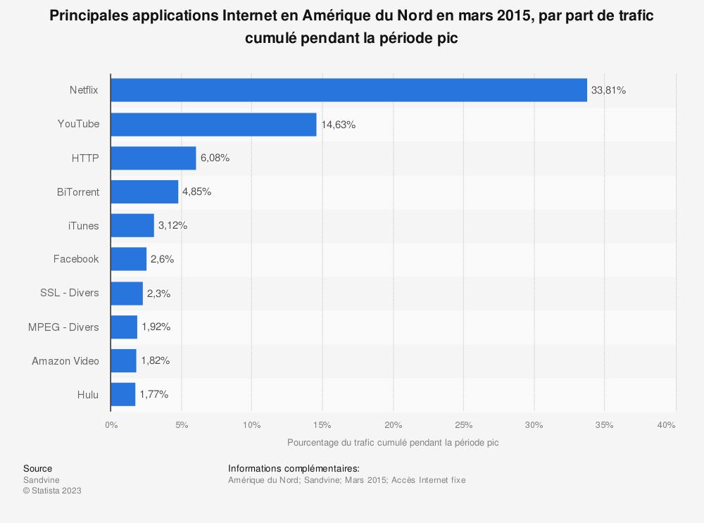 Statistique: Principales applications Internet en Amérique du Nord en mars 2015, par part de trafic cumulé pendant la période pic | Statista