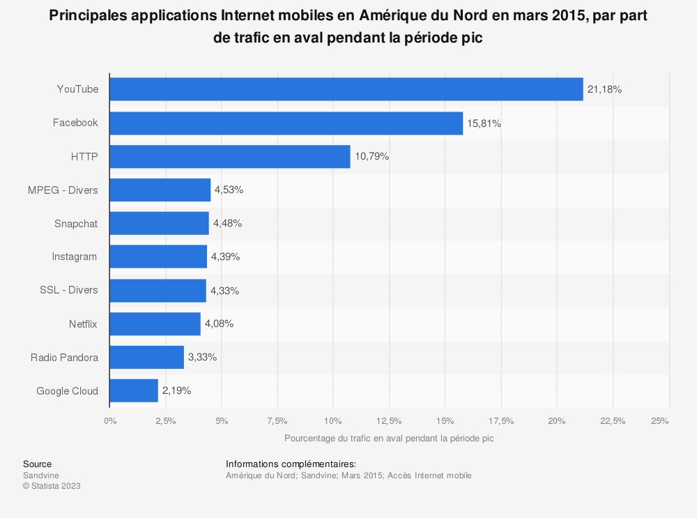 Statistique: Principales applications Internet mobiles en Amérique du Nord en mars 2015, par part de trafic en aval pendant la période pic | Statista