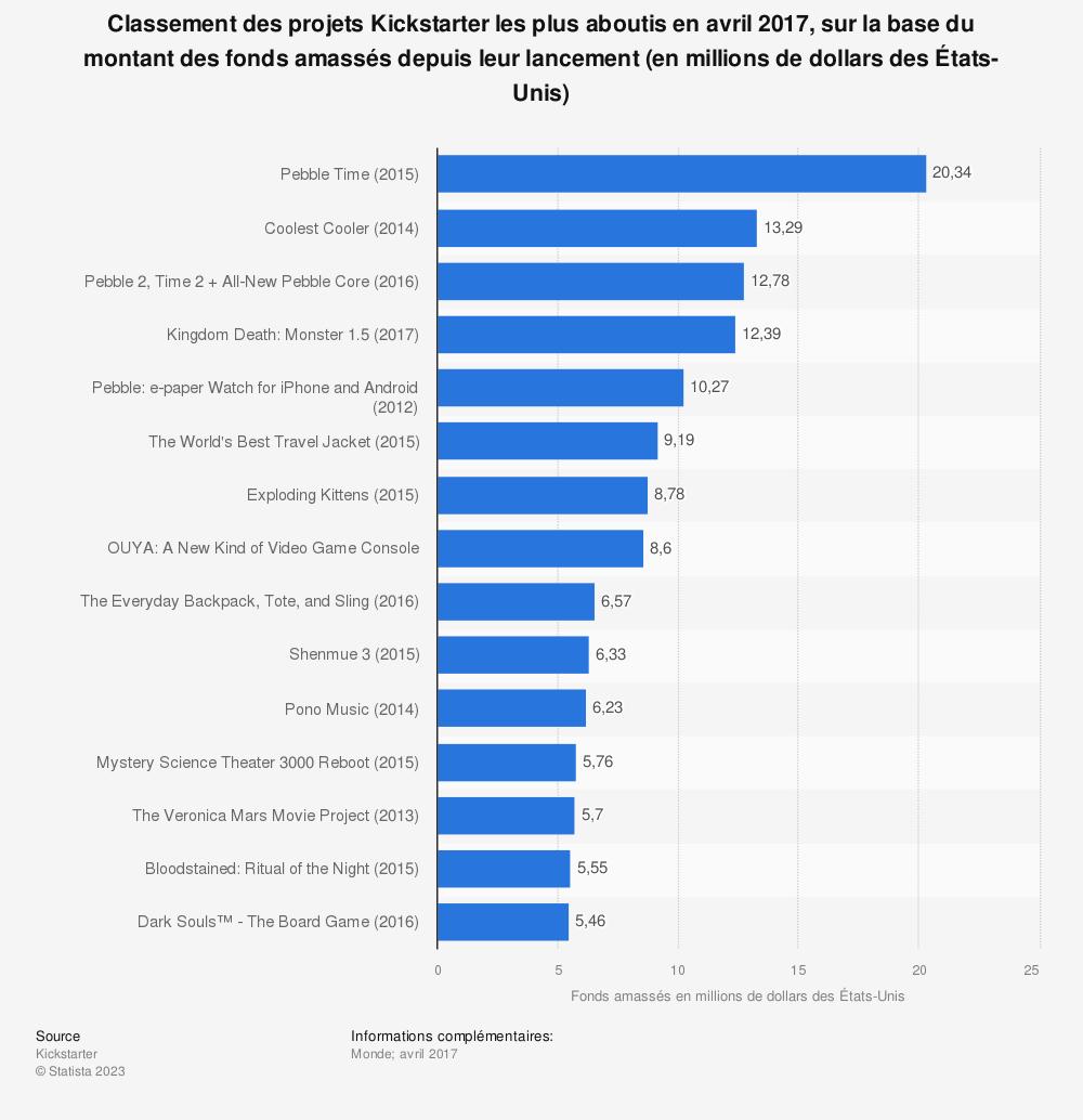Statistique: Classement des projets Kickstarter les plus aboutis en avril 2017, sur la base du montant des fonds amassés depuis leur lancement (en millions de dollars des États-Unis) | Statista