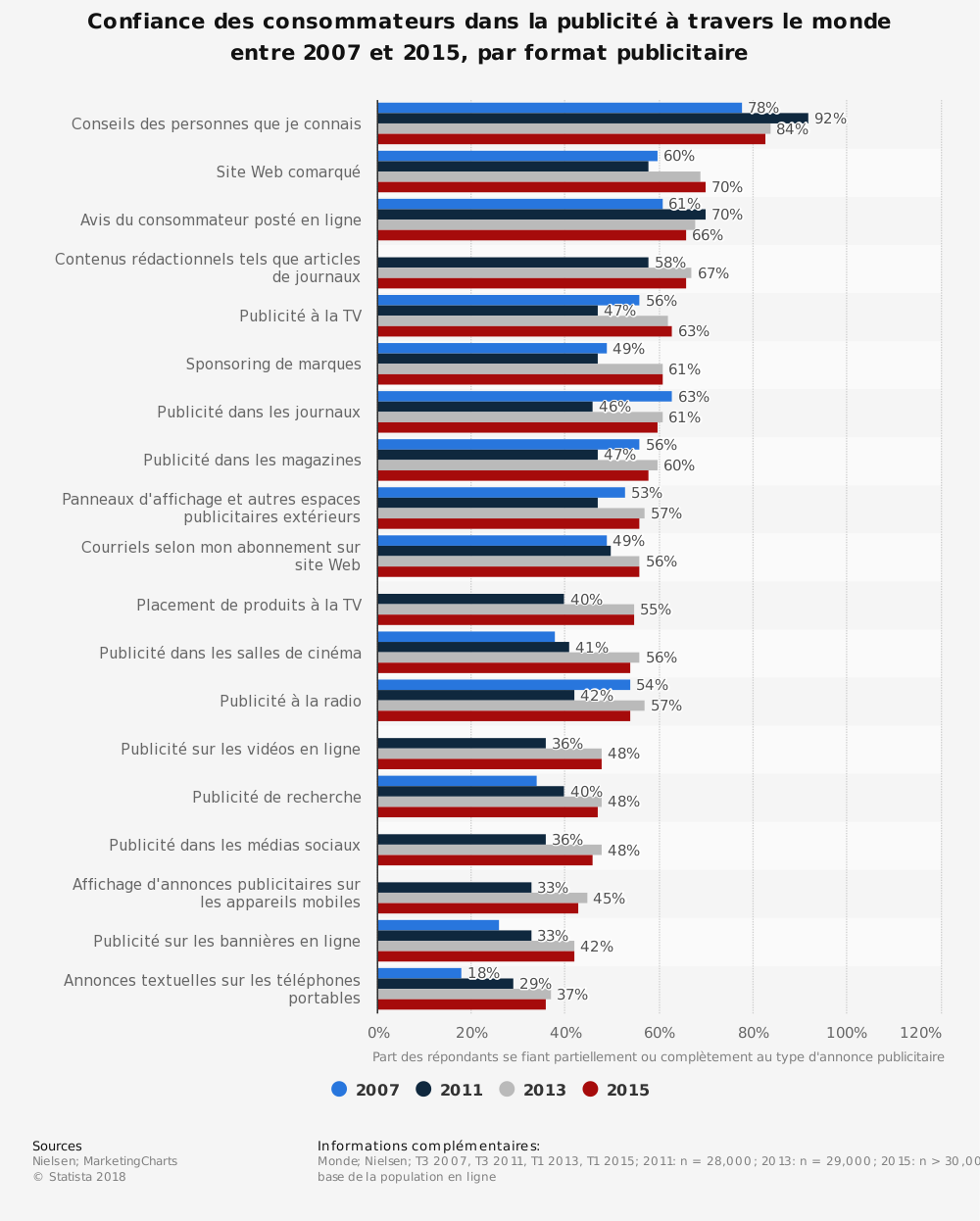 Statistique: Confiance des consommateurs dans la publicité à travers le monde entre 2007 et2015, par format publicitaire | Statista