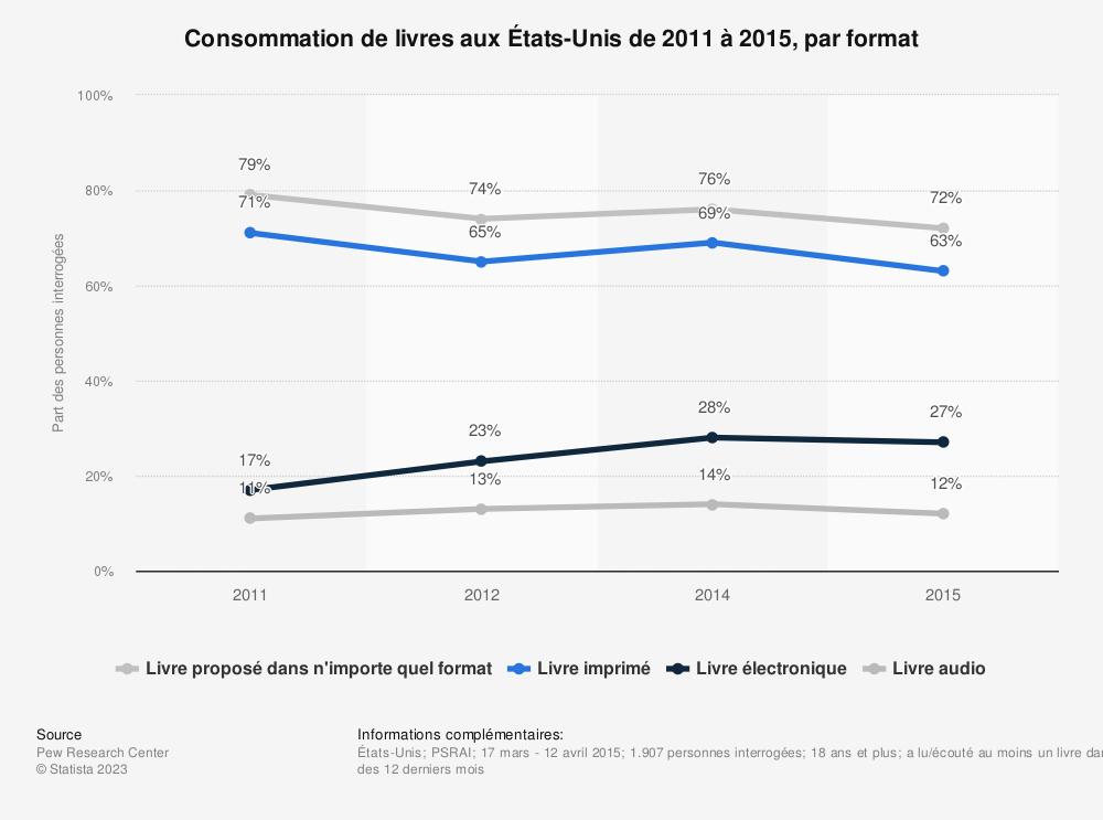 Statistique: Consommation de livres auxÉtats-Unis de 2011 à 2015, par format | Statista