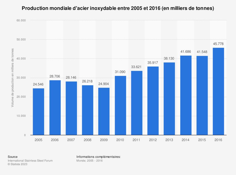 Statistique: Production mondiale d'acier inoxydable entre 2005 et 2016 (en milliers de tonnes) | Statista