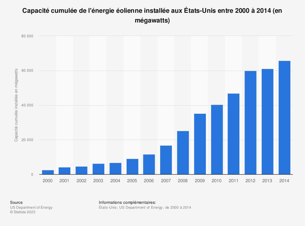 Statistique: Capacité cumulée de l'énergie éolienne installée aux États-Unis entre 2000 à 2014 (en mégawatts) | Statista