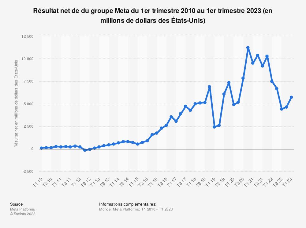 Statistique: Résultat net de Facebook du 1ertrimestre 2012 au 4e trimestre 2018 (en millions de dollars des États-Unis) | Statista