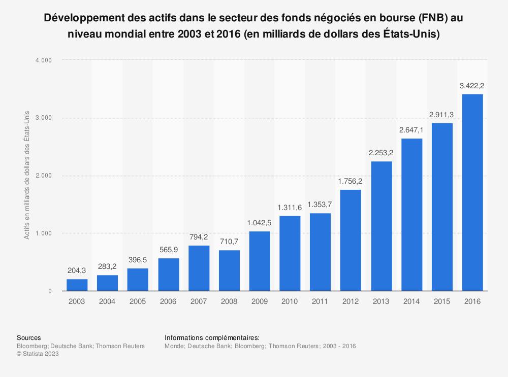 Statistique: Développement des actifs dans le secteur des fonds négociés en bourse (FNB) au niveau mondial entre 2003 et 2016 (en milliards de dollars des États-Unis) | Statista