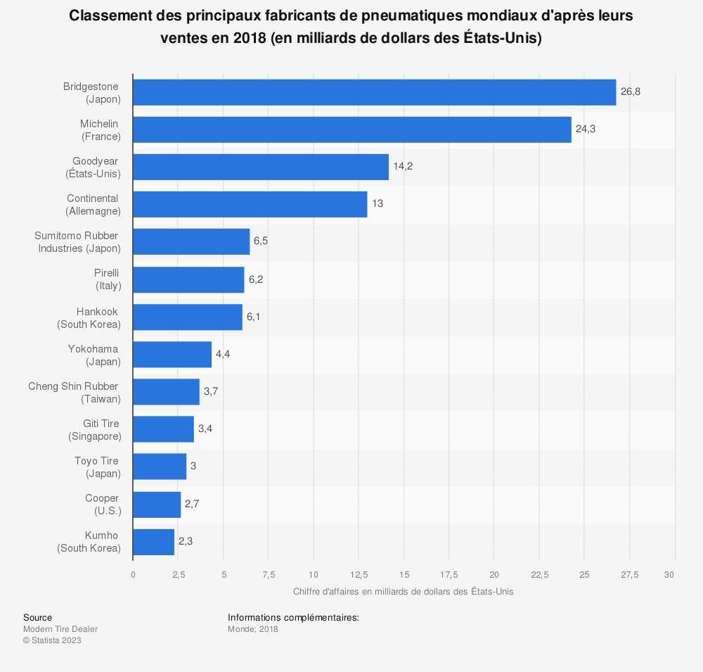 Statistique: Classement des principaux fabricants de pneumatiques mondiaux d'après leurs ventes en 2018 (en milliards de dollars des États-Unis) | Statista