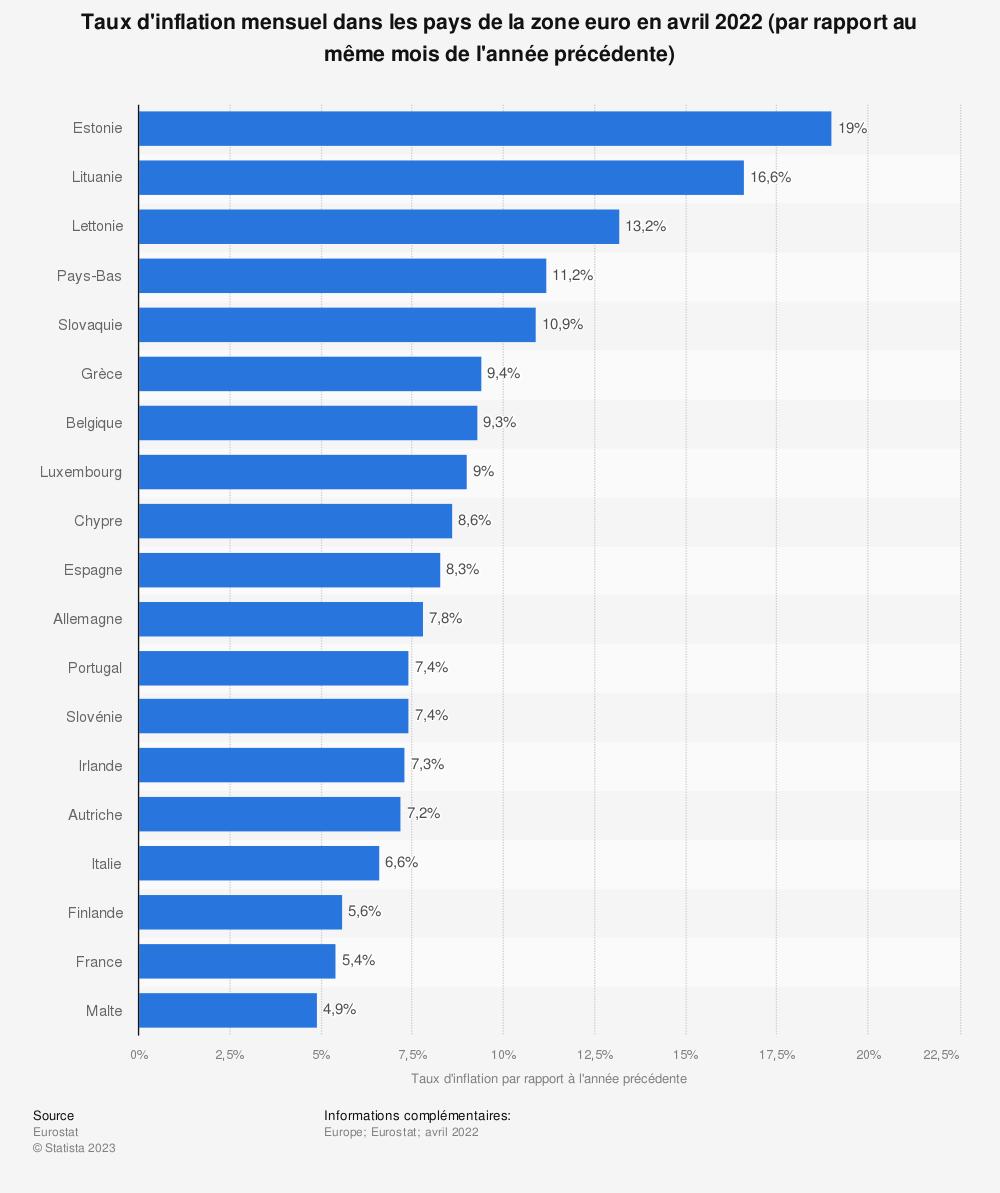 Statistique: Taux d'inflation mensuel dans les pays de la zone euro en janvier 2019 (par rapport au même mois de l'année précédente) | Statista