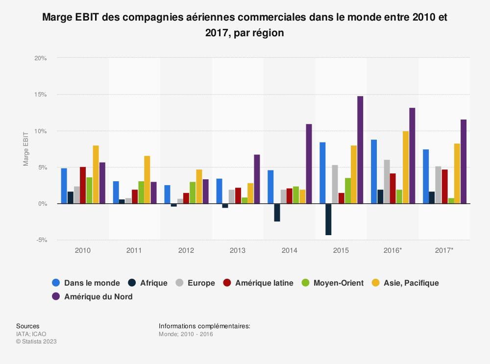 Statistique: Marge EBIT des compagnies aériennes commerciales dans le monde entre 2010 et 2017, par région | Statista