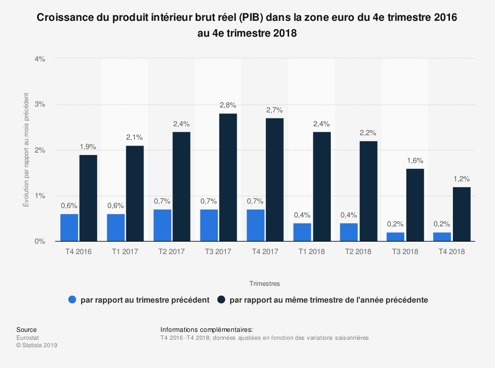Statistique: Croissance du produit intérieur brut réel (PIB) dans la zone euro du 1er trimestre 2017 au 1er trimestre 2019 | Statista