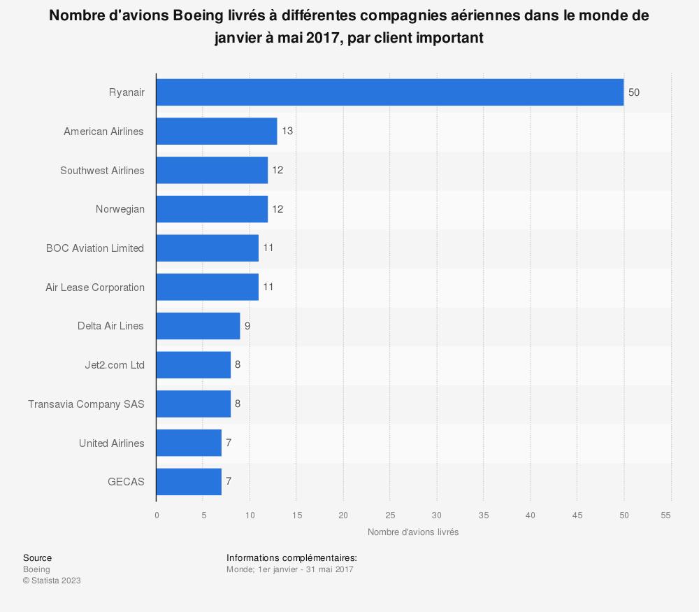 Statistique: Nombre d'avions Boeing livrés à différentes compagnies aériennes dans le monde de janvier à mai 2017, par client important | Statista
